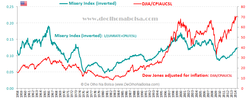 Misery Index inverted x Dow Jones adjusted for inflation