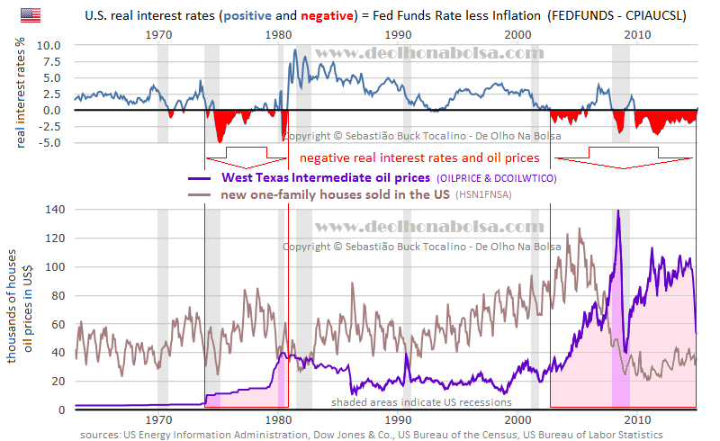 real interest rates, oil prices and new house sales