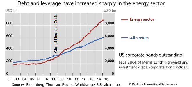 debt and leverage of energy sector