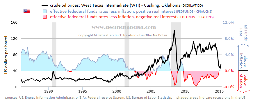 Crude and real interest rates
