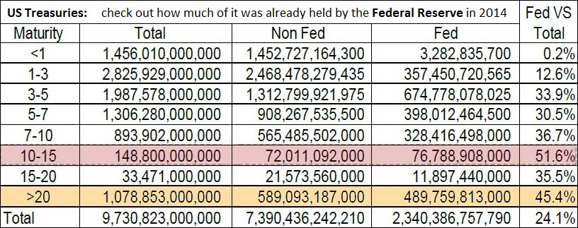Treasuries held by the Federal Reserve