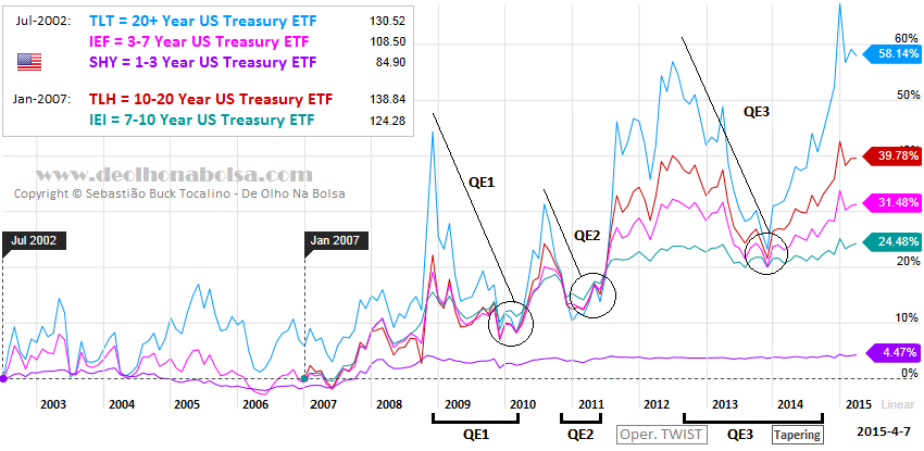 ETFs based on US Treasuries - appreciation since trading inception