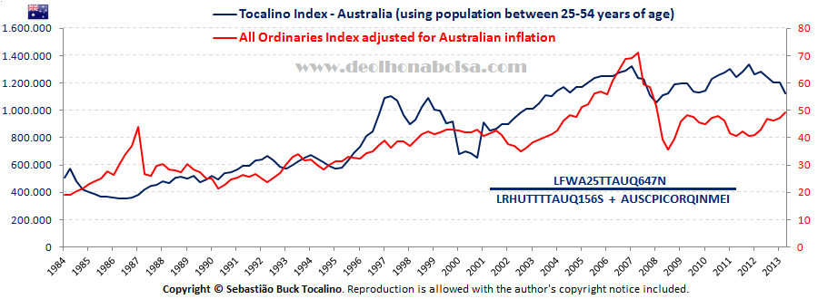 Tocalino Index for Australia