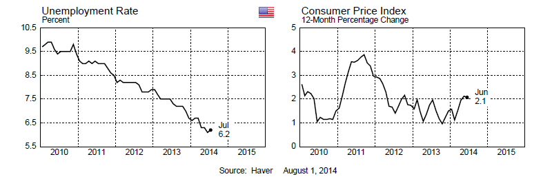 USA Inflation and Unemployment 2014-06