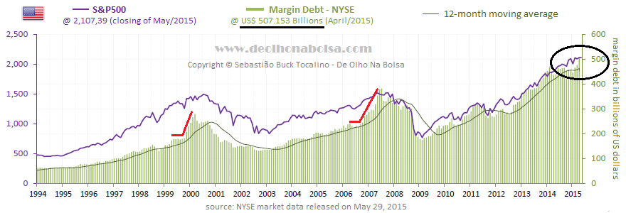 NYSE total margin debt x S&P500